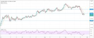Forex Trading Technical Analysis for AUDUSD