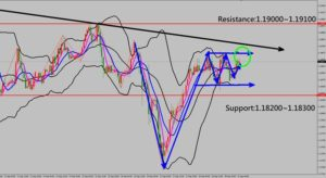 Forex Trading Technical Analysis for EURUSD