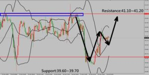 Forex Trading Technical Analysis for US Oil