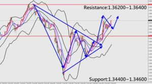 Forex Trading Technical Analysis for GBPUSD