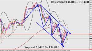 Forex Trading Market Analysis for NASDAQ