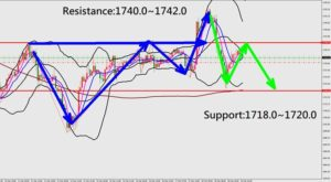 Forex Trading Market Analysis for Gold